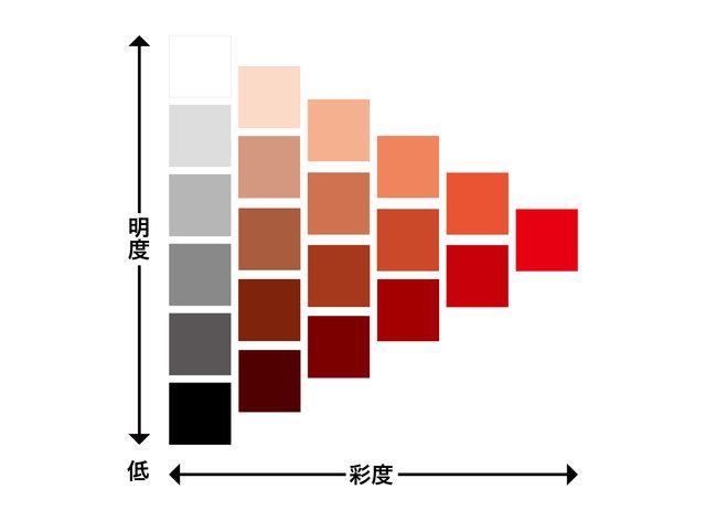 明度と彩度の表(色相は赤色)