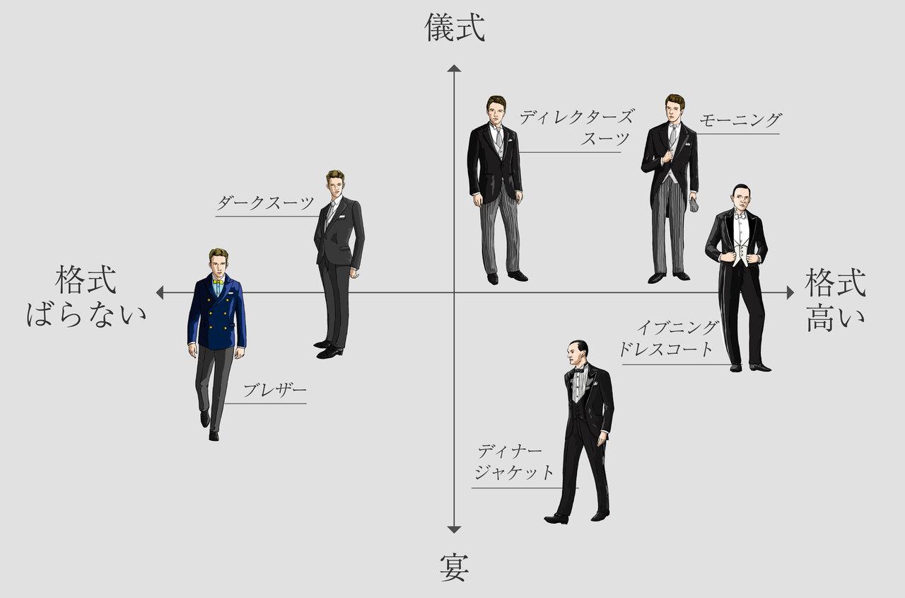 今回紹介する礼装は6種類。「儀式か宴か」を縦軸に、「格式」を横軸に捉えると理解しやすい。