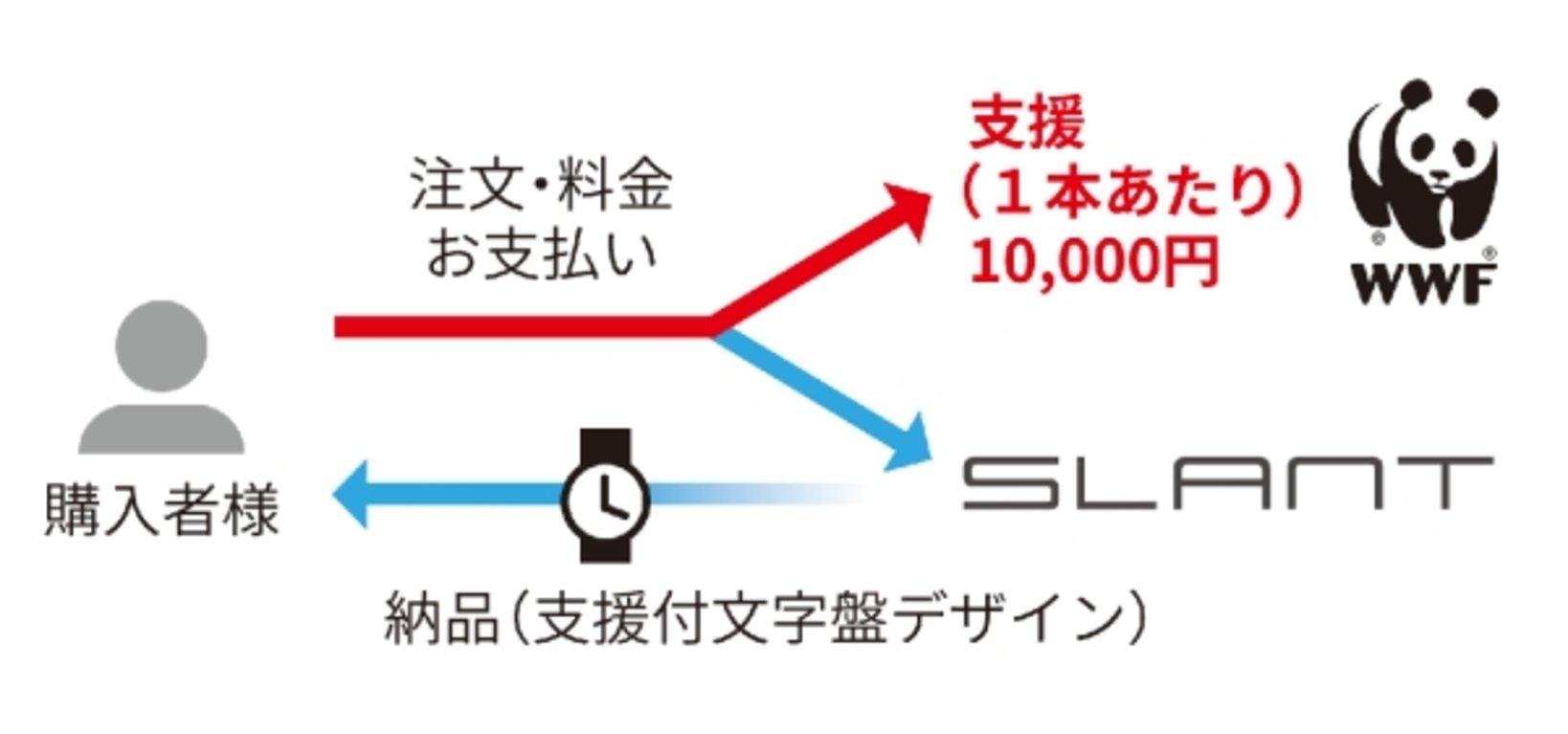 1本につき1万円が支援される