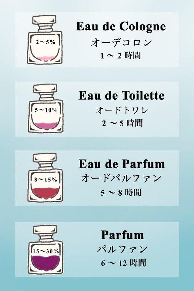 香水の濃度(賦香率)と持続時間
